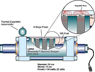 Magnetic fluid dampers